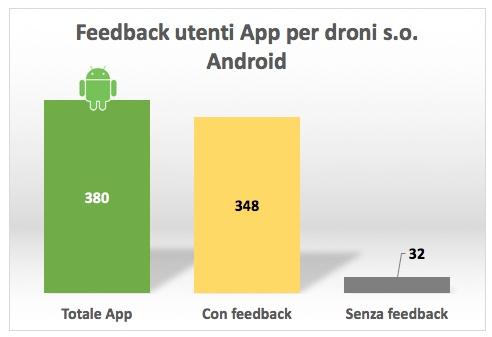 App Droni Valutazioni Utenti Android
