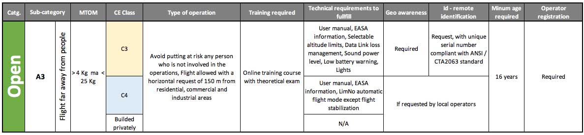EASA Open Category A3 Releated Sub Categories