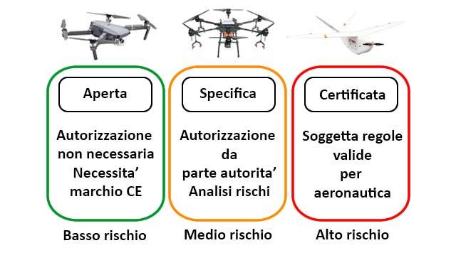 EASA - regolamento droni Categorie