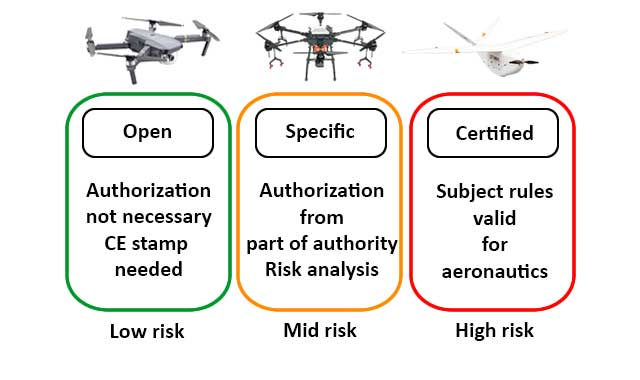 Easa Drones Category Risks