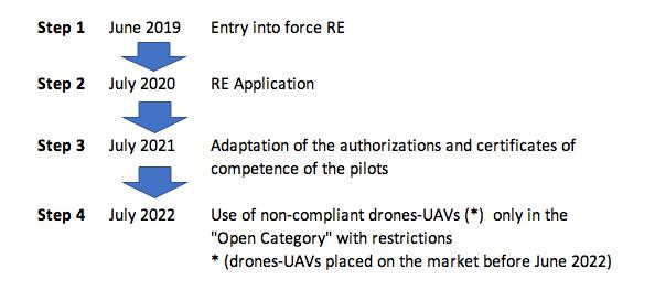 Easa European Drones Regulation Timeline