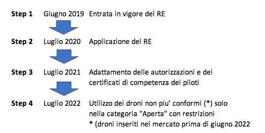 Timeline Regolamento Europeo Droni