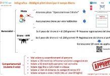 Infografica Operazioni Non Critiche Obblighi Piloti